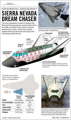 Sierra Nevada's Dream Chaser Space Plane (Infographic)
