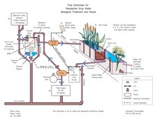 Elegant Aside From The Obvious Benefit Of Water Conservation, Greywater Recycling  Reclaims Nutrients That Would Otherwise