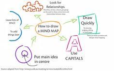 mind map mnemonic - Google Search