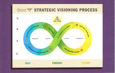 The Strategic Visioning Process connects the past, present and future into a strategic continuum...