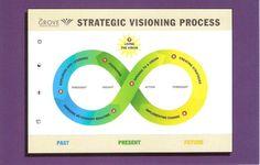 Strategic Visioning Process