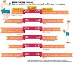 Folha de S.Paulo - Equilíbrio e Saúde - Fome depois do treino 'é mito', diz médico - 13/11/2012