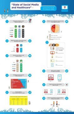 As the Web Goes Mobile, Healthcare Stands Still- Infographic on the State of Social Media and Healthcare- no real surprises