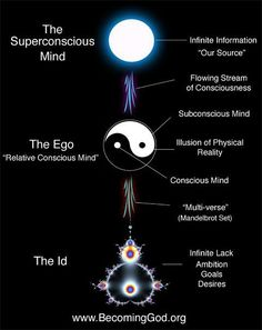 """Conscious ,SUPER EGO ,EGO, ID  Describing all three but on a human sub-conscious level. Only for you sheep to believe the illusive illusion of a master mind in disguise ,only for the mind to intertwine ,this picture describes how we can use these energies throughout a massive scale beyond our comprehension. Only not to mislead but to guide you in the right direction. """"A mind is not in the hands of a GOD but in the hands of THE INNER SELF''. -Xola Lebna      S P A C E_________please educate…"""