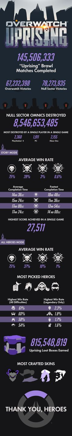 Blizzard Reveals Overwatch Uprising Event Stats  The Overwatch team was apparently no match for Null Sector in the Uprising event.  Blizzard has revealed that while there were over 67 million Overwatch victories Null Sector came out on top 78-plus million times in the special brawl mode. In total there were more than 145 million matches completed for last month's seasonal Uprising event.   Blizzard has released detailed stats for Overwatch's latest seasonal event called Uprising. Infographic…