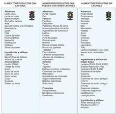 Lista de productos que tienen, pueden tener o no tienen #lactosa