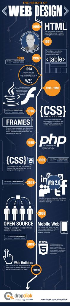 La storia del Web Design #infographic | #info #code #webdesign #creative #customer #onlinemarketing #illustration #information #coding #website #design repinned by www.BlickeDeeler.de
