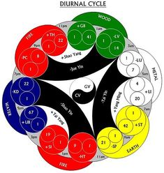 Chinese 5 element theory Pretty cool to understand!