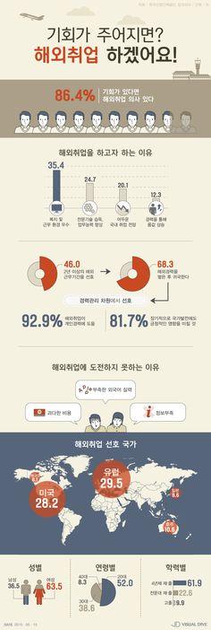 """취준생 10명 중 8명, 해외 취업 '긍정적'…""""복지 및 근무환경 좋아보여"""" [인포그래픽] #overseas employment / #Infographic ⓒ 비주얼다이브 무단 복사·전재·재배포 금지"""