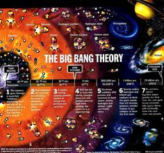 Inflation and (big) Bang For me, it is the most exciting historical tale, but it didn't actually start with a single infinitesimal point. The story begins with a very small region of the early universe, cosmologists and the theory of inflation say so. Alan Guth explains it better: What the Big Bang theory tells us is that at least our region of the universe 13.82 billion years ago was an extremely hot, dense, uniform soup of particles, which in the conventional standard Big Bang model filled…