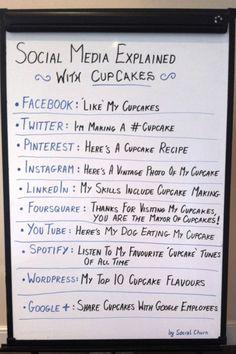 Las redes sociales explicadas con una magdalena. Sencillo y muy ilustrativo