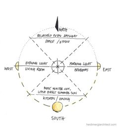 Sun Path Diagram Philippines.19 Best Sun Path Images In 2019 Architecture Cat