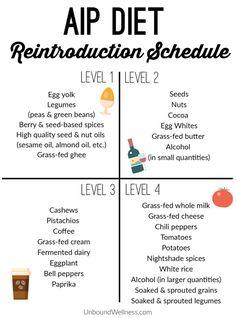 AIP Diet Reintroduction Schedule