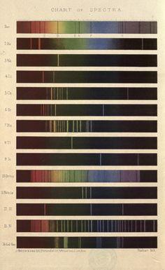Science - Optics - On Spectrum Analysis Color Spectrum