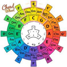 http://www.rs-art.no/chordwheel/index.html#slide1