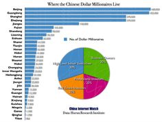 There are a total of 2.7 million dollar millionaires in China and those in Beijing, Guangdong and Shanghai combined represent almost half of total dollar millionaires (47.6%).    Read more: http://www.chinainternetwatch.com/1503/chinese-millionaires-live/