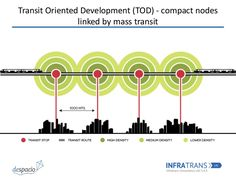 transit oriented development - Google 검색
