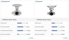 DJI GoPro drone-camera sensor tests reveal that they're not night owls     - CNET  Enlarge Image                                                      Screenshot of DXO results by Lori Grunin/CNET                                                  It was inevitable that DxO long-time benchmarkers of camera sensors would inevitably turn its attention to the eyes in the skies. The company tested a handful of the cameras that come with popular drones  5 DJI models the GoPro Karmas Hero5 Black and…