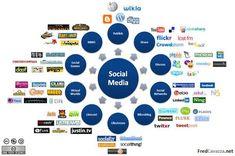 Карта социальных медиа от Фредерика Каваццы. Читайте на Cossa.ru