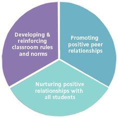 Key Factors in Creating a Positive Classroom Climate  * positive behavior management * #ThingsToRemember