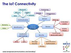Afbeeldingsresultaat voor iot connection types