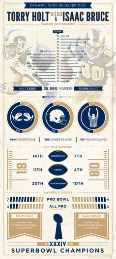 Torry Holt & Isaac Bruce Infographic by Dan Blessing, via Behance