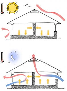 Night flushing brings in cool air in the evening. Seal up the house in the early morning to keep out warm daytime air. This strategy works great in a climate were evening temperatures are lower than daytime temps.