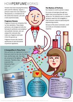 How Perfume Works - HowStuffWorks