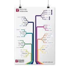 Speech Tree Poster