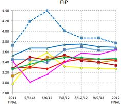 FIP - Lions relievers 2012 season(FINAL, blue dashed line)