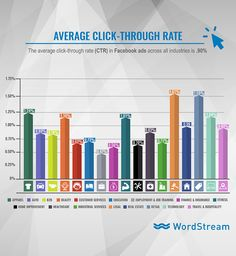 average click through rate for facebook ads