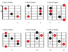 Beyond Blues: Understanding CAGED and the V Chord - Premier Guitar
