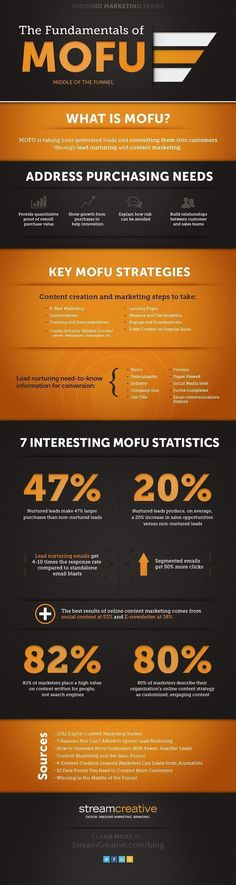 The Fundamentals of Middle Of The Funnel Marketing [Infographic] was created by Stream Creative( @streamcreative ), a  Milwaukee inbound marketing agency. #inboundmarketingfunnel #inboundmarketingstrategy