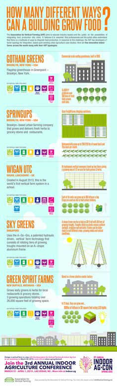 """In partnership with the Association for Vertical Farming and Indoor Ag-Con we are happy to present this infographic that displays some of the various ways that buildings can grow food.Ten years ago, vertical farms, greenhouses on supermarkets, and shipping container farms were utopian """"pipe dreams"""". Now, we have a nascent industry and a strong collaborative network around the future of food in and near cities.Imagine the new heights we can reach together as we inspire more to tak..."""