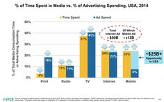 "2015-09-22:  The State of the Internet, Part 3: Future Digital Trends,  ""Americans currently devote 24% of their media time to using mobile devices, yet only 8% of ad spend goes to mobile. In the United States that represents a $25 billion opportunity."""