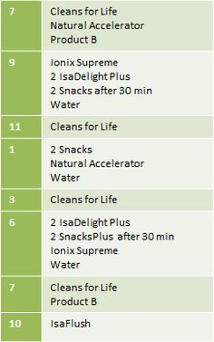 My cleanse day schedule. #isagenix