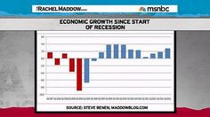 Economic growth since the start of the recession: Bush years vs. Obama years.