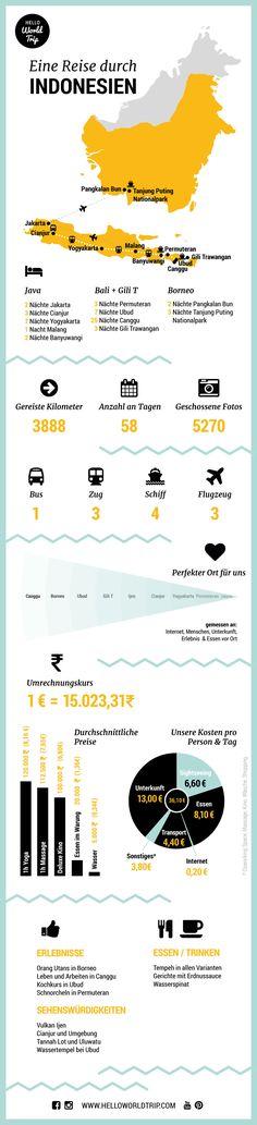 Infografik Indonesien
