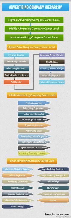 Advertising Company Hierarchy