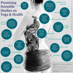 Promising Scientific Studies On Yoga And Health Infographic