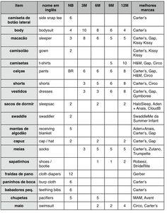 Lista enxoval - nomes em inglês e português