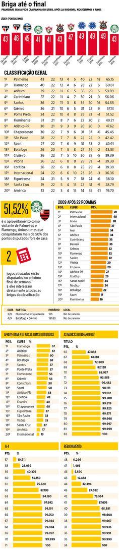 Apesar de premiar a regularidade, o sistema de pontos corridos é constantemente atacado no Brasil, até mesmo por parte da mídia, nos momentos de desequilíbrio da Série A, no que se refere à briga pelo título. Em 2016, esta campanha ficará de fora da programação, pois a atual edição do Brasileirão tem potencial para igualar a de 2009 e ser marcada pelo equilíbrio. (30/08/2016) #Brasileirão #CampeonatoBrasileiro #Equilíbrio #2016 #Tabela #Infográfico #Infografia #HojeEmDia