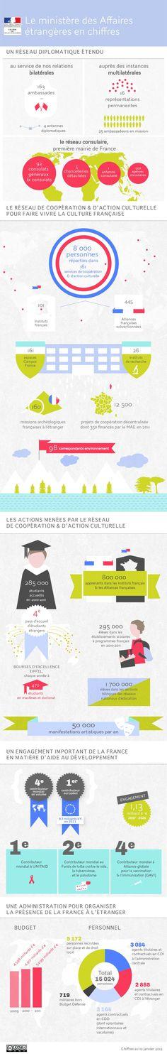 """Infographie """"Le ministère des Affaires étrangères en chiffres"""""""
