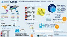 Internautas gastaram perto de 2 biliões de dólares em compras online em 2014 - SAPO Tek