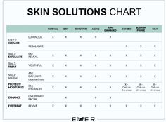 What you need for your skin type.  www.everskin.com/with/tmd