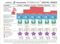 Local Measure @sbux social index