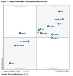 Image result for gartner magic quadrant september 2016