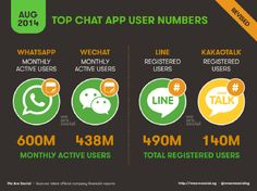We Are Social - Global Chat App Figures 2014-08-25.png