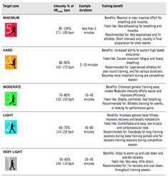 Heart Rate Training Zones Chart | ... that provides advanced and easy heart rate training functionality