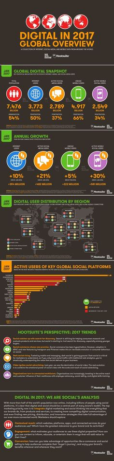 Overview Digital stats in 2017 from around the world.